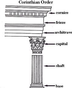 Corinthian Order - one of the Three Greek Orders, and the most lofty and elaborate. Featuring the different elements that made up the order.