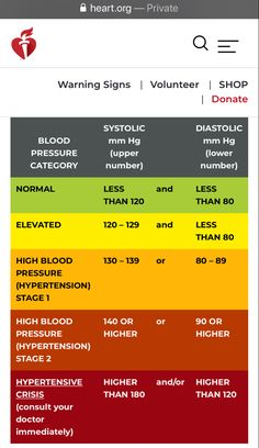 Blood Pressure By Age, High Blood Pressure Numbers, High Blood Pressure Chart, Blood Pressure Control, Reducing High Blood Pressure, Healthy Blood Pressure, Blood Pressure Remedies, Blood Pressure Normal Range, High Blood Pressure Medication