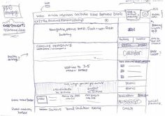 don't have to be an artist to draw effective wireframe Sketches