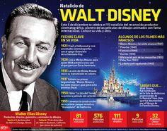 """Este 5 de diciembre s conmemora el 113 aniversario del natalicio de Walter Elias Disney """"Walt Disney"""". #Infografía"""