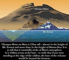 Olympus Mons | In comparison to Mount Everest and Mauna Kea