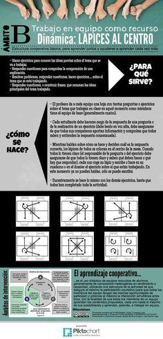 Lápices al centro. En varias entradas iremos explicando en infografías algunas de las técnicas cooperativas más apropiadas para la clase de Lengua.