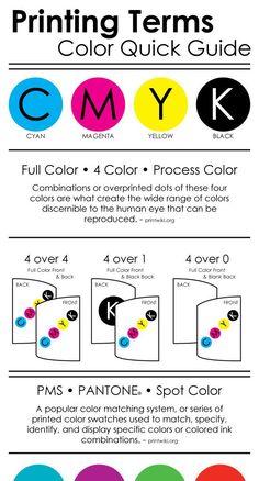 20 Diagrams That Make Print Design Much Easier Design Basics, Tool Design, Design Design, Cover Design, Graphic Design Tutorials, Graphic Design Inspiration, Book Binding Methods, Photo Print Sizes, Inkscape Tutorials