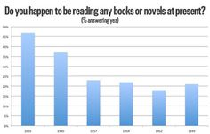 The Next Time Someone Says the Internet Killed Reading Books, Show Them This Chart. | Educational Books and Scholarly Articles | Scoop.it