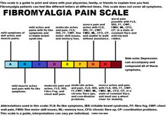 "Notice there is no ""not in pain"" letter---because it doesn't exist for someone with fibromyalgia"
