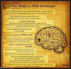 Que se passe-t-il dans le cerveau d'un #webdéveloppeur? #Eminence