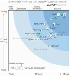 Forrester Wave #BigData Predictive #Analytics Solutions 2015 - we examine gainers and losers http://buff.ly/1EQV1bt