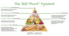 """Are you eating the right SEO diet? Check out The SEO """"Food"""" Pyramid  #SEO #marketing #growthhacking by @wmharris101"""