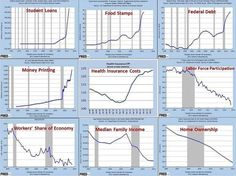 The Obama years in nine charts... courtesy of the Federal Reserve Bank in St. Louis: We Are The New Media exposing the treasonous war against the people carried out by their infiltrated controlled and manipulated Governments Academia and Media.  Check out WeAreTheNewMedia.com or WRTNM.com for 500 Alt-media Websites! #WeAreTheNewMedia #WeAreChange #NewMedia #News