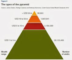 The Global Wealth Distribution