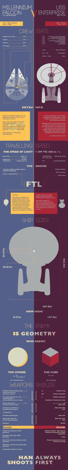 Millenium Falcom vs. USS Enterprise  Infographic <<<< Whose ship is better? Star Wars or Star Trek one? :D Its not fair it's like choosing your favourite child I simply can not... pffenterpriseyouwonpfff....