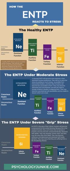 How the ENTP Reacts to Stress (Infographic) - Psychology Junkie , Entp Personality Type, Myers Briggs Personality Types, Personality Psychology, Introverted Sensing, Introverted Thinking, Coping Strategies For Stress, Extraverted Intuition, Understanding Anxiety, Daily Health Tips