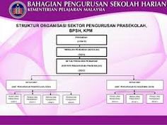 struktur organisasi sektor prasekolah - Google Search