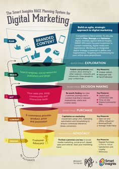 The people over at Smart Insights has given us this great infographic on the Inbound Marketing Funnel. Inbound Marketing is marketing that is done to draw Digital Marketing Strategy, Inbound Marketing, Affiliate Marketing, Marketing Na Internet, Marketing Automation, Social Media Marketing, Marketing Strategies, Marketing Process, Marketing Ideas