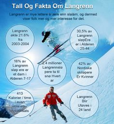 An infographic in Norsk language that explains some basic facts about Cross-country skiing. http://www.lionalpin.no