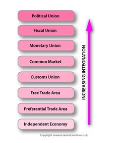 image to show the different levels of economic integration