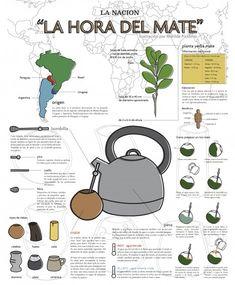 Imágenes e infografías del mate, bebida nacional Argentina | Imágenes para whatsapp