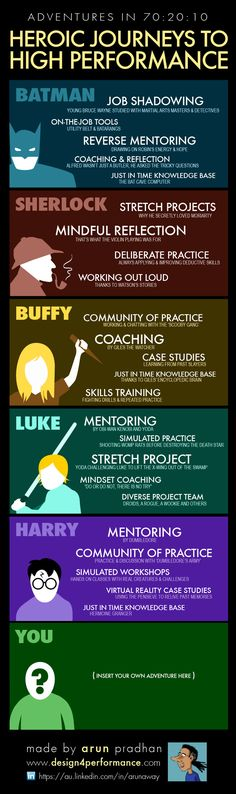 What does 70:20:10 & continuous learning have to do with Sherlock Holmes, Buffy the Vampire Slayer, Harry Potter and other heroic fictional characters? Possibly nothing... unless you believe this infographic.