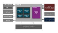 MediaTek | Dual-Core con implementación ARM big.LITTLE en su MT8135 | NotiMoviles.com