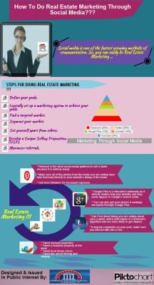 Real Estate Marketing And Social Media - Infographic