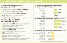 El crecimiento anual de la industria manufacturera sería menor de 1%