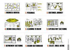 Agile Design Thinking.     http://www.slideshare.net/fullscreen/jasonfurnell/agile-design-thinking-and-you-ux-australia2011/20