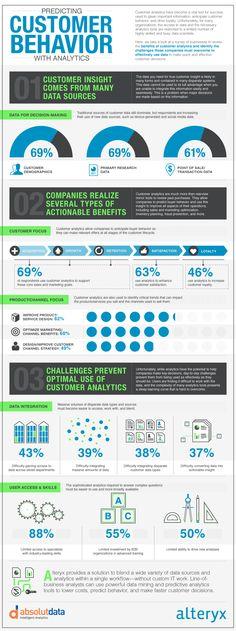 Predicting Customer Behaviour with Analytics #indigital