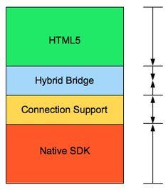 Mobile App Development - Native vs Hybrid Vs HTML5