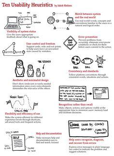 The 10 Usability Heuristics by Jakob Nielsen visualized