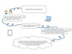 flipped-professional-development