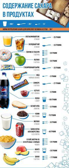 Почему мы набираем вес и причем тут сахар?