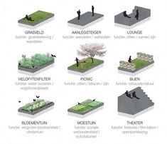 strategy phase landscape diagram - Google Search #landscapearchitecture