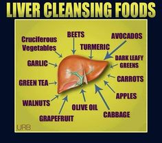 Liver Cleansing Foods - Beets, Turmeric, Avocados, dark leafy Greens, Carrots, Apples, Cabbage, olive oil, Grapefruit, Walnuts, green tea, garlic, cruciferous vegetables. See my Book with Cleansing Diet and Juice Fasting program for beginners or advanced health nuts -