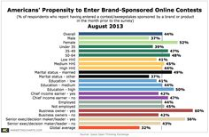 Brand-Sponsored Online Contests Prove Popular With American Women