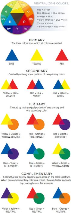 Color Theory Chart - beautifully simply way to learn this! (I used to use opposites via the color wheel to correct scans of stained photos - I learned about this theory from a lady with a raspberry stain over half her face - she used green tint before applying base)