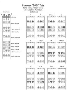 Dulcimer  Notes and Chords photo FingerTabs.jpg