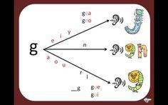 Après nous avoir fait comprendre les différentes valeurs de la lettre C, Sylvie Clavier nous propose d'examiner celles de la lettre G. Comme toujours, c'est réalisé avec intelligence et…
