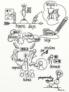 ¿Qué es el #visualthinking ? Map Sketch, Sketch Notes, Doodle Sketch, Sketches, Visual Thinking, Design Thinking, Formation Management, Stick Figure Drawing, Visual Map