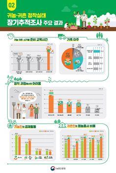 '귀농·귀촌인 정착실태 장기추적조사(2014~2018)' 결과 발표 - 디엔피넷 뉴스 Yearbook Pages, Yearbook Covers, Yearbook Layouts, Yearbook Design, Yearbook Spreads, Yearbook Theme, Magazine Layout Design, Book Design Layout, Brochure Cover