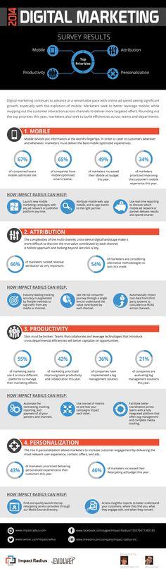 2014 #DigitalMarketing Survey Results