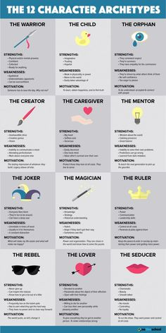 schreiben These 12 Character Archetypes Are Key Ingredients in All Great Stories Creative Writing Prompts, Book Writing Tips, Writing Words, Writing Resources, Writing Help, Fiction Writing Prompts, Writing Classes, Book Writer, Essay Writing