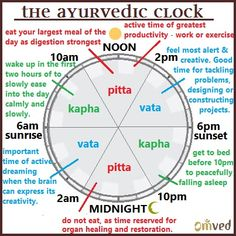 Healing Through Chronobiology: Hours Of The Day By Dosha. The Ayurveda Clock divides the day into six periods - two each for the three doshas. A good understanding of the same will help you make the most of your day.