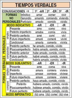 Tipos de verbos: Tiempos verbales.