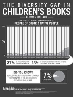 The Diversity Gap in Children's Books, 2018