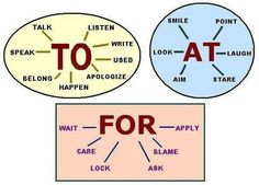 Prepositions: To, At and For.