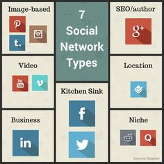 "How to think through social media options for your business by Jason DeMers at Search Engine Land. ""He broke down social networks into seven different types, each with their own characteristics.  Kitchen-sink networks: Twitter and Facebook Image-based networks: Pinterest, Instagram, Tumblr Video networks: YouTube, Vimeo, Vine Business-focused networks: LinkedIn SEO and authorship networks: Google+ Location-based networks: Foursquare, Yelp Niche networks: reddit"""