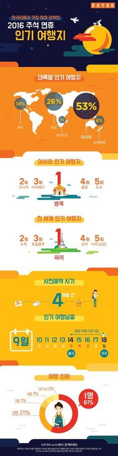 [Infographic] 2016 추석 연휴 인기 여행지에 관한 인포그래픽