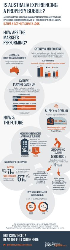#Infographic Is Australia Experiencing a Property Bubble? #propertyinvestment #australia