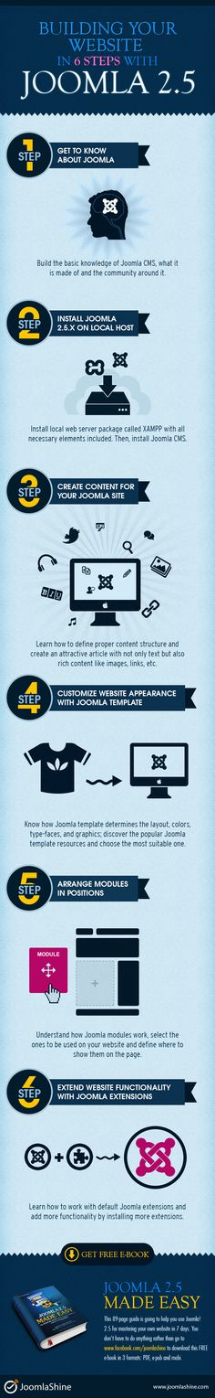 Building your website in 6 steps with Joomla 2.5 #infographic
