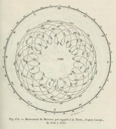 Movement of Mercury in relation to the Earth, after Cassini, from 1708 to Astronomi - Antique Maps, Vintage Maps, History Of Astronomy, Pale Blue Dot, Alchemy Symbols, Astrology And Horoscopes, Spirograph, Science Gifts, Season Of The Witch